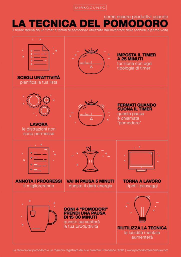 tecnica del pomodoro infografica