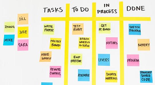Pianificazione del lavoro con i post it